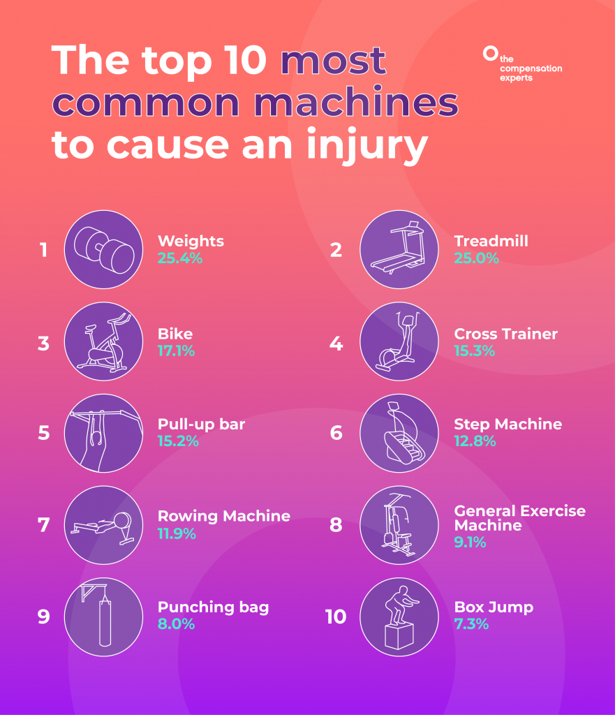 A graphic showing the most common machines that cause injuries at the gym.